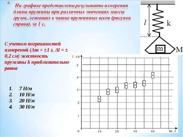 7 Н/м 10 Н/м 20 Н/м 30 Н/м С учетом погрешностей измерений (Δm = ±1 г, Δl = ±...
