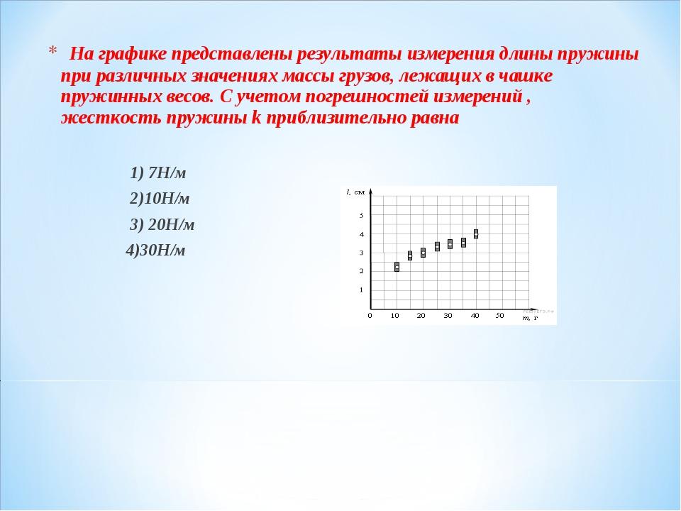На графике представлены результаты измерения длины пружины при различных зн...