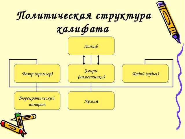Политическая структура халифата