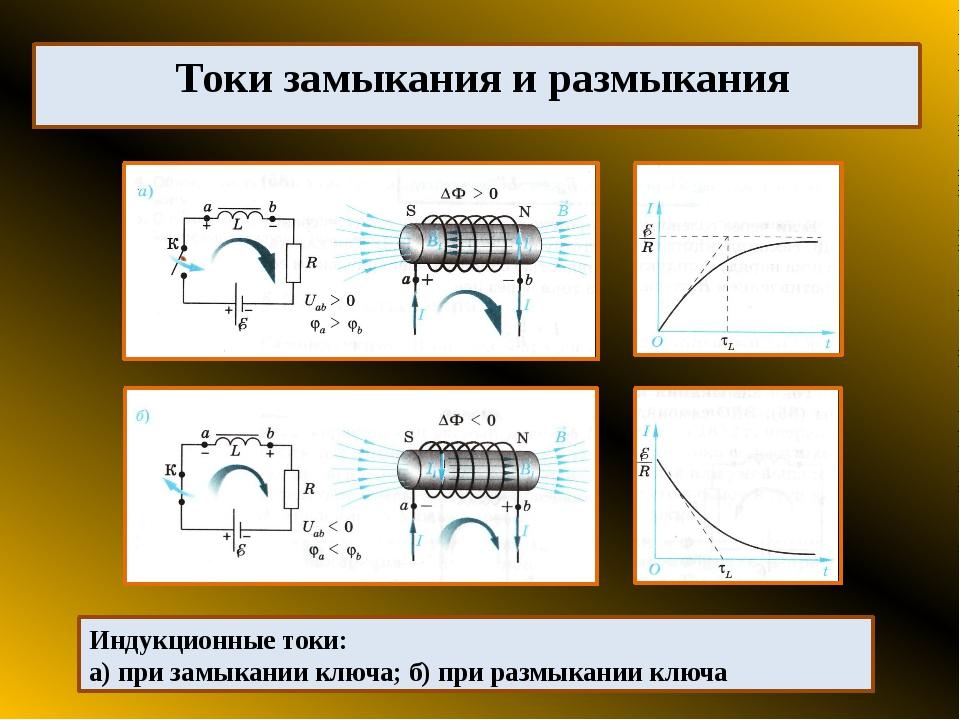 Токи замыкания и размыкания Индукционные токи: а) при замыкании ключа; б) при...