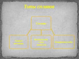 Типы сплавов Сплавы Твердые растворы Механическая смесь металлов Интерметалл