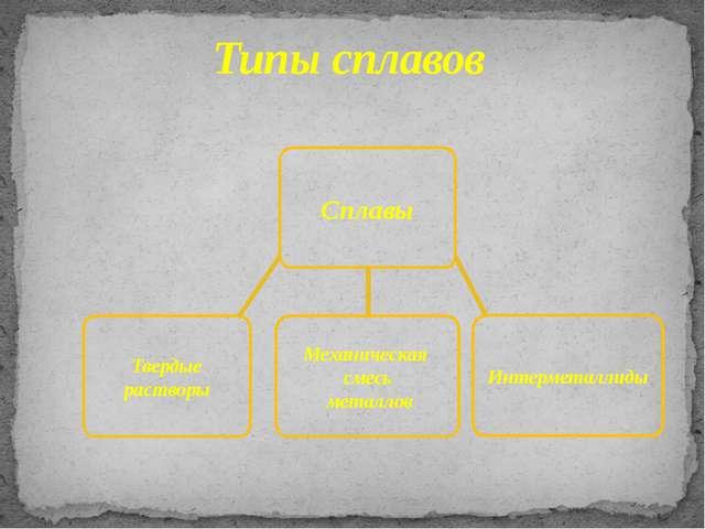Типы сплавов Сплавы Твердые растворы Механическая смесь металлов Интерметалл...