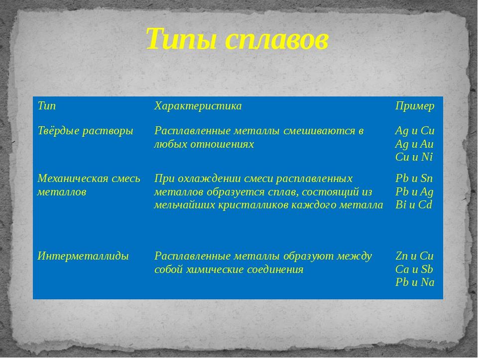 Типы сплавов Тип Характеристика Пример Твёрдые растворы Расплавленные металл...