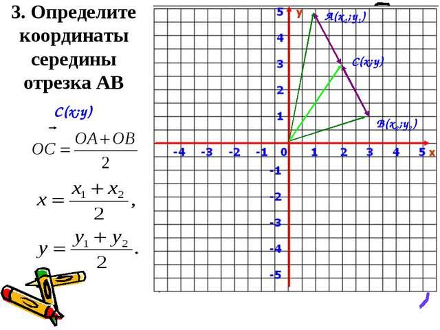 3. Определите координаты середины отрезка АВ А(x1;y1) В(x2;y2) С(x;y) C(x;y)