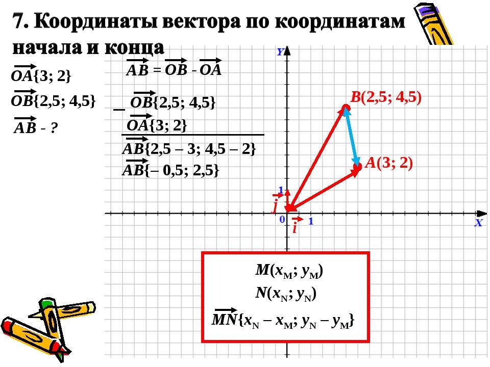 A(3; 2) B(2,5; 4,5) M(xM; yM) N(xN; yN)
