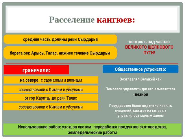 Расселение кангюев: средняя часть долины реки Сырдарья граничили: на севере:...