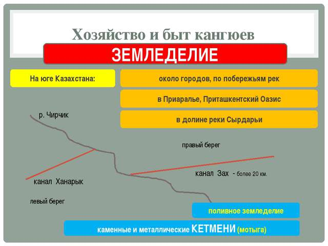 Хозяйство и быт кангюев ЗЕМЛЕДЕЛИЕ На юге Казахстана: около городов, по побер...