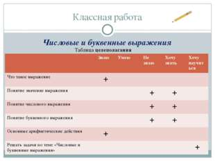 Классная работа Числовые и буквенные выражения Таблица целеполагания Знаю Уме