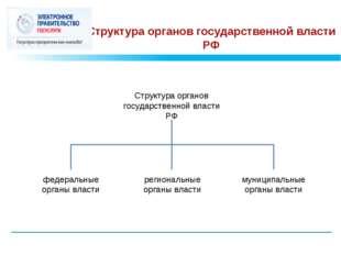 Структура органов государственной власти РФ Структура органов государственной