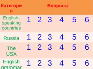 Категория Вопросы English-speaking countries123456 Russia12345