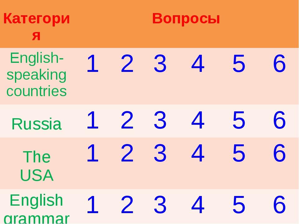 Категория Вопросы English-speaking countries123456 Russia12345...