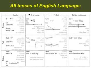 All tenses of English Language: