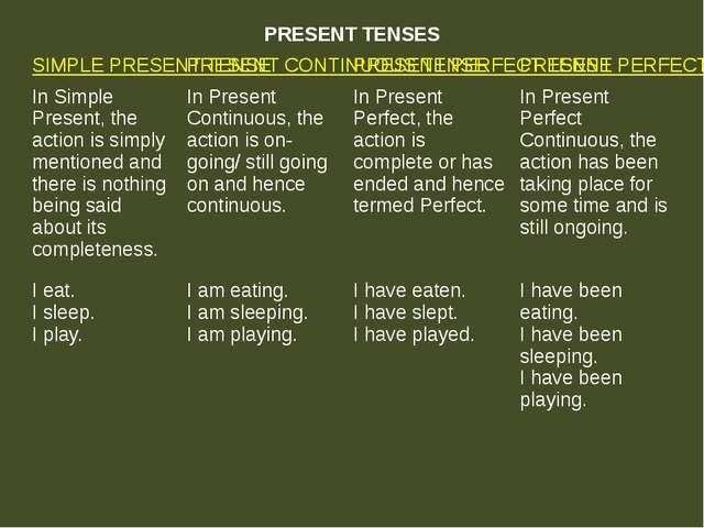PRESENT TENSES SIMPLE PRESENT TENSE PRESENT CONTINUOUS TENSE PRESENT PERFECT...
