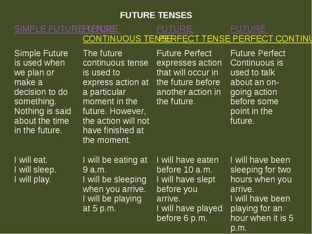 FUTURE TENSES SIMPLE FUTURE TENSE FUTURECONTINUOUS TENSE FUTUREPERFECT TENSE...