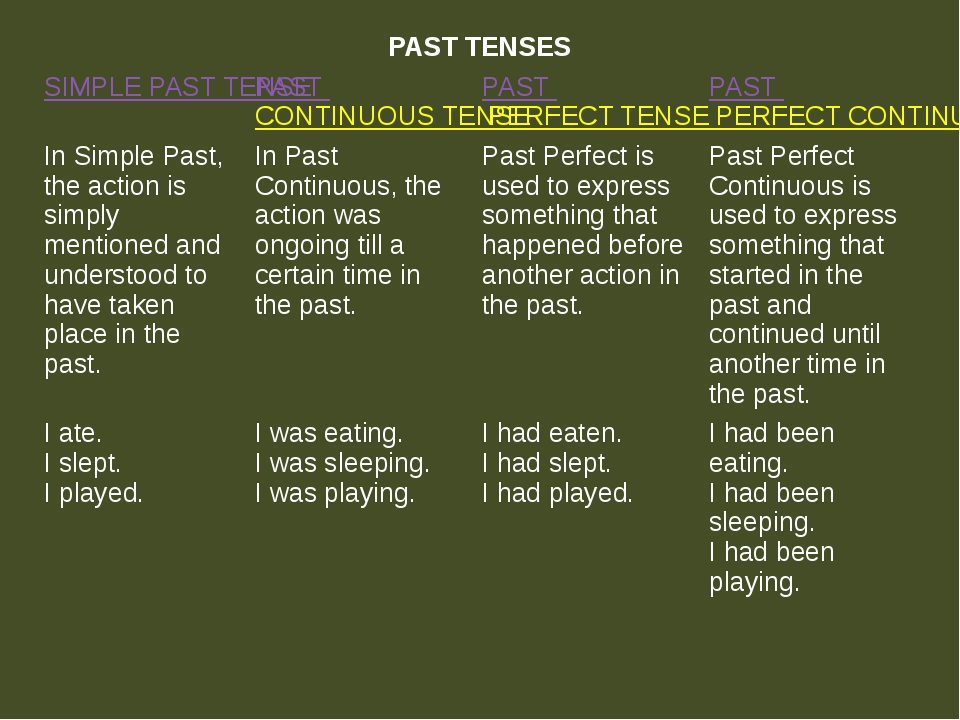 PAST TENSES SIMPLE PAST TENSE PASTCONTINUOUS TENSE PASTPERFECT TENSE PASTPERF...