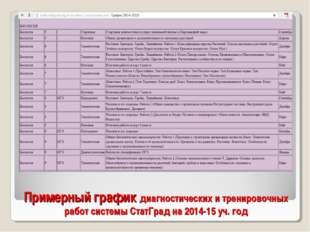 Примерный график диагностических и тренировочных работ системы СтатГрад на 20