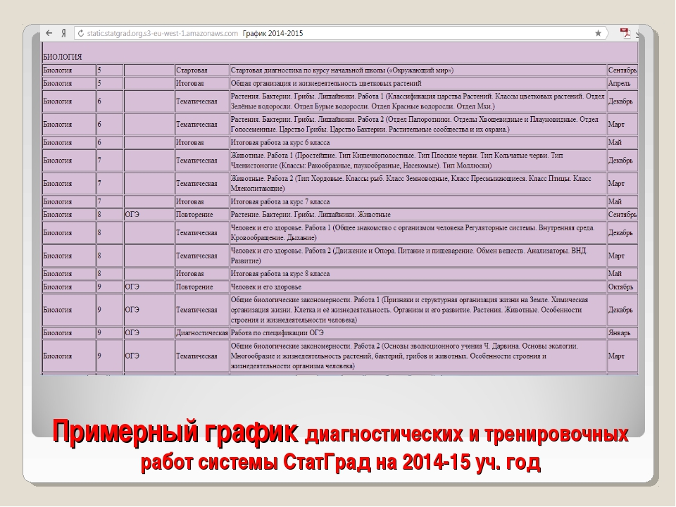 Примерный график диагностических и тренировочных работ системы СтатГрад на 20...