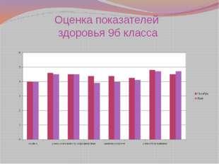 Оценка показателей здоровья 9б класса