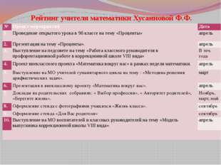 Рейтинг учителя математики Хусаиновой Ф.Ф. № Проект мероприятий Дата 1. Прове