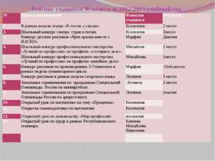 Рейтинг учащихся 9б класса за 2012-2013 учебный год  № Проект мероприятий Фа