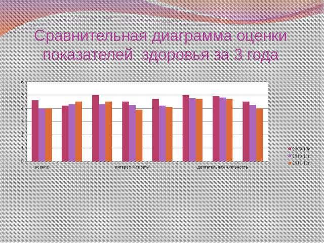 Сравнительная диаграмма оценки показателей здоровья за 3 года