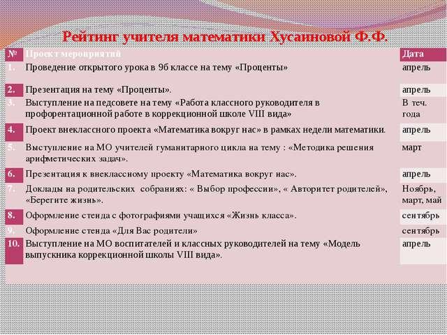 Рейтинг учителя математики Хусаиновой Ф.Ф. № Проект мероприятий Дата 1. Прове...