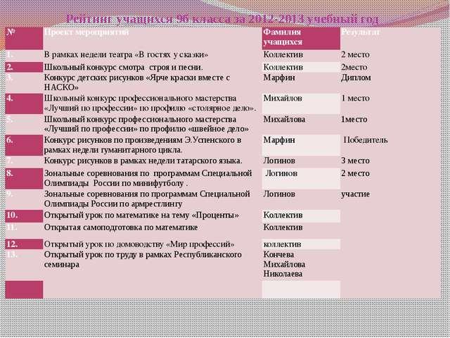Рейтинг учащихся 9б класса за 2012-2013 учебный год  № Проект мероприятий Фа...