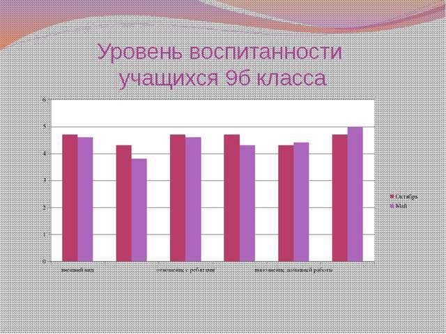 Уровень воспитанности учащихся 9б класса