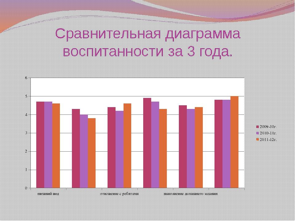 Сравнительная диаграмма воспитанности за 3 года.