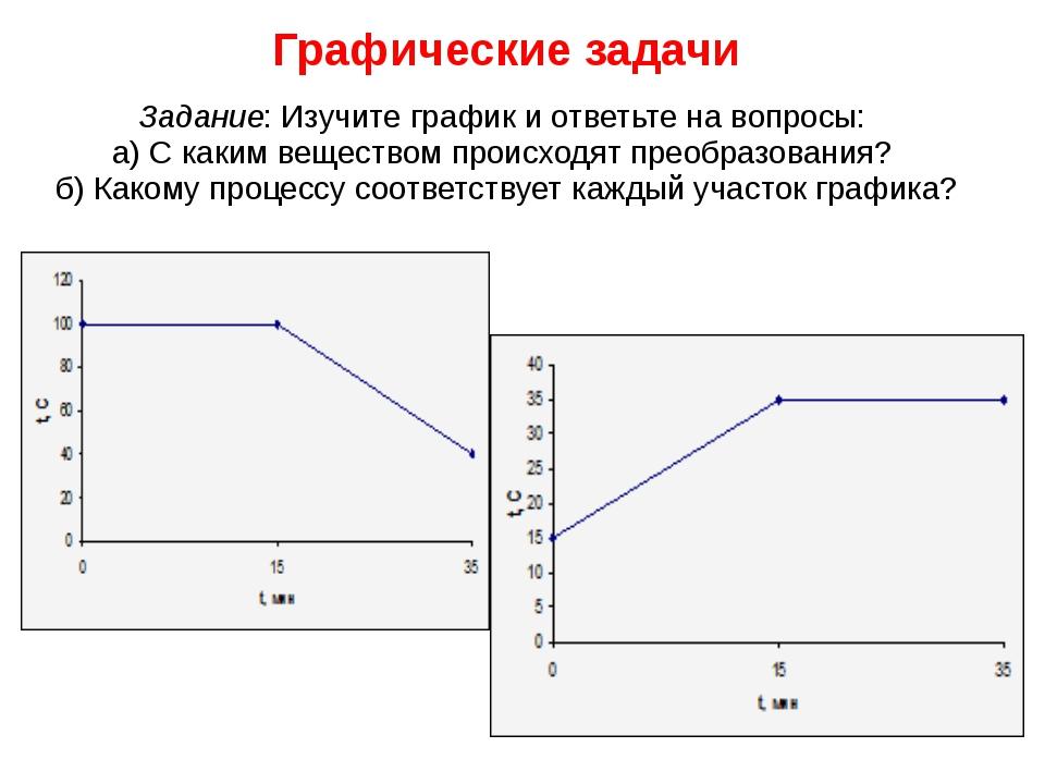 Графические задачи Задание: Изучите график и ответьте на вопросы: а) С каким...