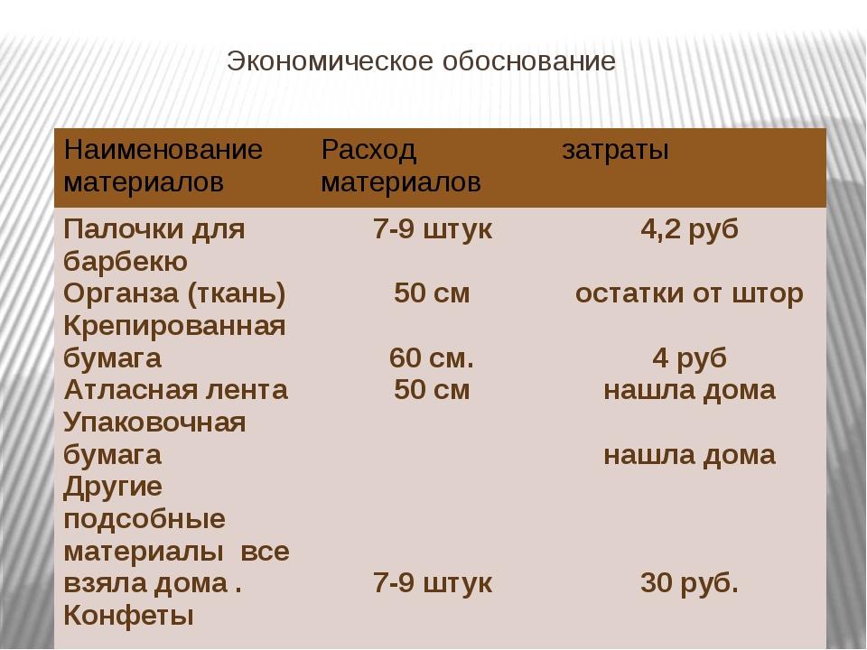 Экономическое обоснование Наименование материалов Расход материалов затраты П...