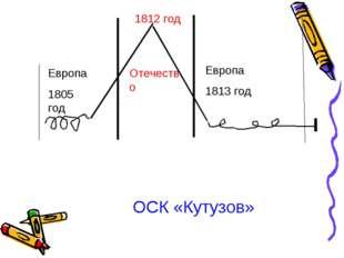 Европа 1805 год 1812 год Отечество Европа 1813 год ОСК «Кутузов»