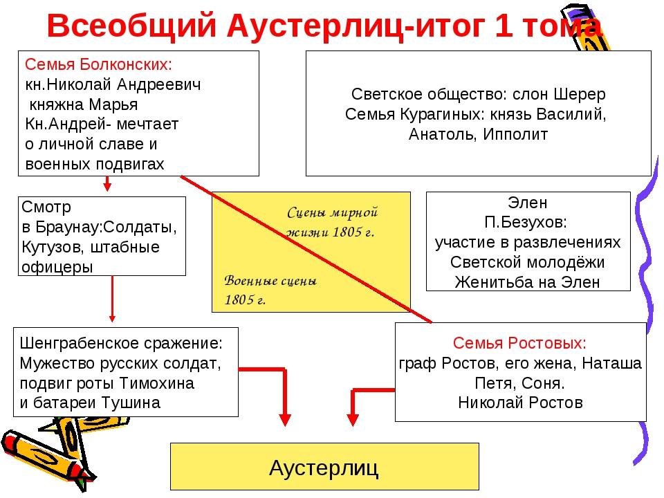 Всеобщий Аустерлиц-итог 1 тома Семья Болконских: кн.Николай Андреевич княжна...