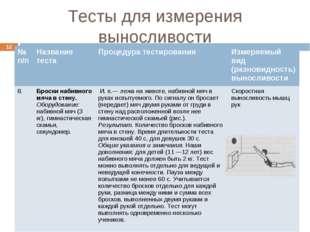 Тесты для измерения выносливости * № п/пНазвание тестаПроцедура тестировани