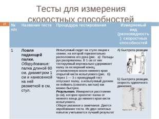 Тесты для измерения скоростных способностей * № п/пНазвание тестаПроцедура