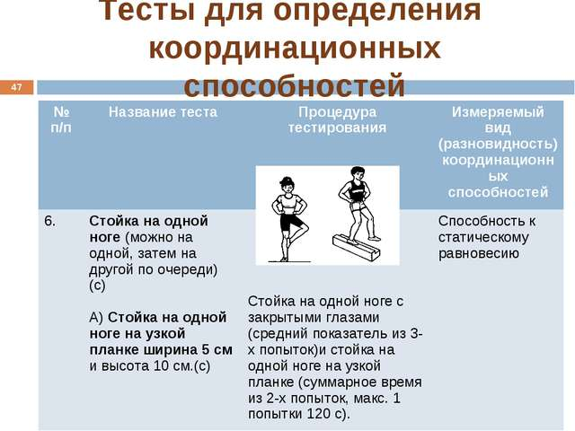 Тесты для определения координационных способностей * № п/пНазвание тестаПро...
