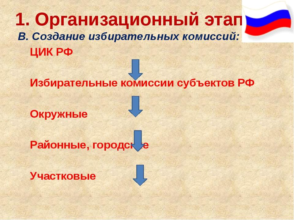 1. Организационный этап: В. Создание избирательных комиссий: ЦИК РФ Изби...