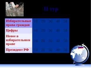 II тур Избирательные права граждан1020304050 Цифры1020304050 Новое