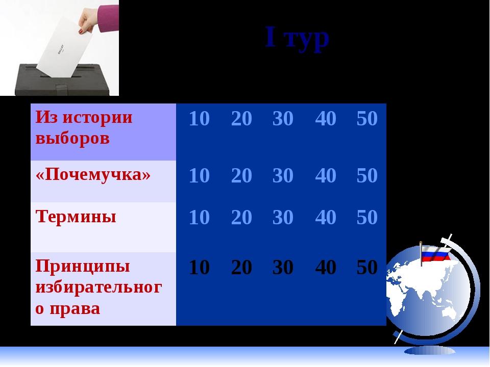 I тур Из истории выборов1020304050 «Почемучка»1020304050 Термины10...