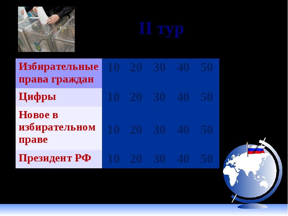 II тур Избирательные права граждан1020304050 Цифры1020304050 Новое...