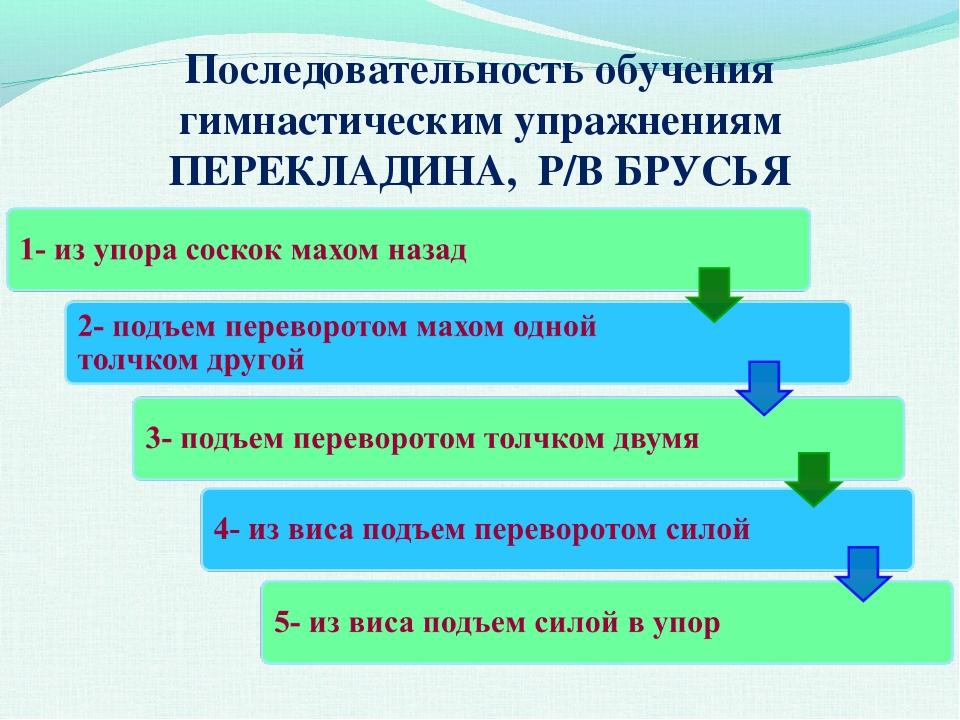Последовательность обучения гимнастическим упражнениям ПЕРЕКЛАДИНА, Р/В БРУСЬЯ