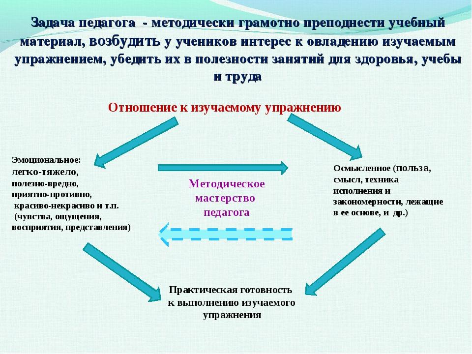 Отношение к изучаемому упражнению Эмоциональное: легко-тяжело, полезно-вредно...