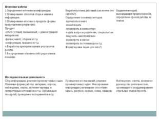 Плановые работы 1.Определение источников информации. 2.Планирование способов