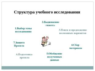 3.Поиск и предложение возможных вариантов Структура учебного исследования 1.В