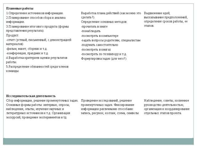 Плановые работы 1.Определение источников информации. 2.Планирование способов...