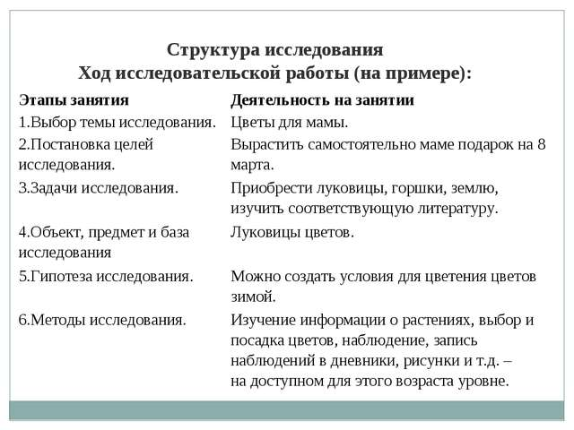 Структураисследования Ходисследовательскойработы (на примере): Этапызанят...