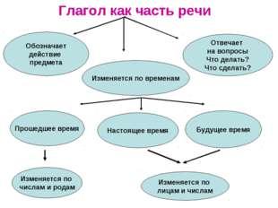 Глагол как часть речи Обозначает действие предмета Отвечает на вопросы Что де