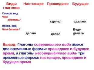 делаю сделал делал сделаю Буду делать Вывод: Глаголы совершенного вида имеют