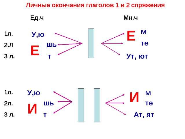 Личные окончания глаголов 1 и 2 спряжения Мн.ч Ед.ч 1л. 2.Л 3 л. У,ю шь т Е Е...
