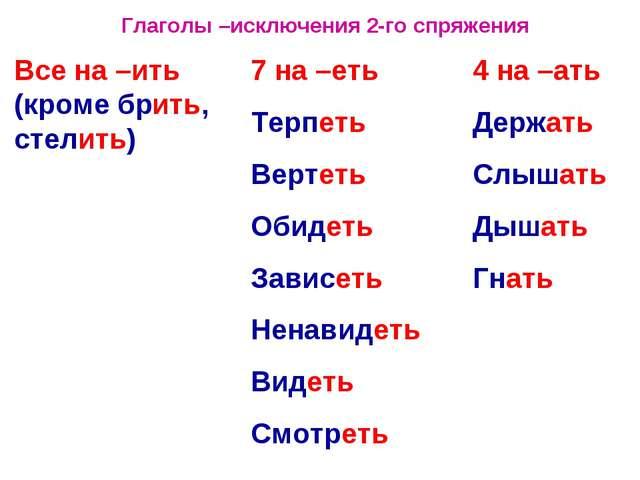 Глаголы –исключения 2-го спряжения Все на –ить (кроме брить, стелить) 7 на –е...